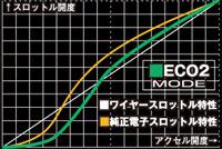 電子スロットルコントローラ L.T.S.II イメージ